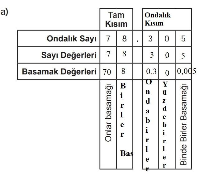 6. Sınıf Matematik Ders Kitabı Çözümleri ve Cevapları Sayfa 166-1-a MEB Yayınları