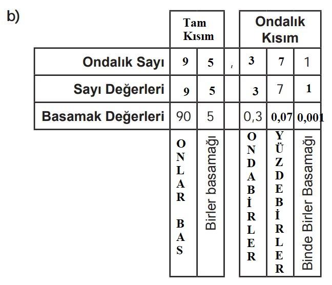 6. Sınıf Matematik Ders Kitabı Çözümleri ve Cevapları Sayfa 166-1-b MEB Yayınları