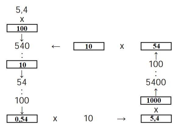 6. Sınıf Matematik Ders Kitabı Çözümleri ve Cevapları Sayfa 183-3 MEB Yayınları