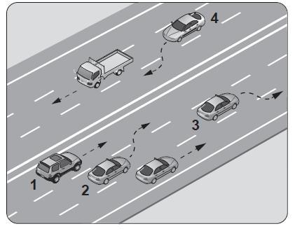 Şekle göre, hangi numaralı araç sürücüsünün yaptığı, öndeki aracı geçme kuralına aykırıdır