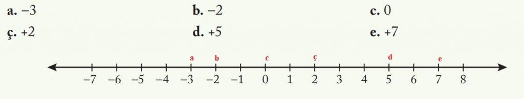 7. Sınıf Matematik Ders Kitabı Çözümleri ve Cevapları Sayfa 12-1 Ekoyay Yayınları