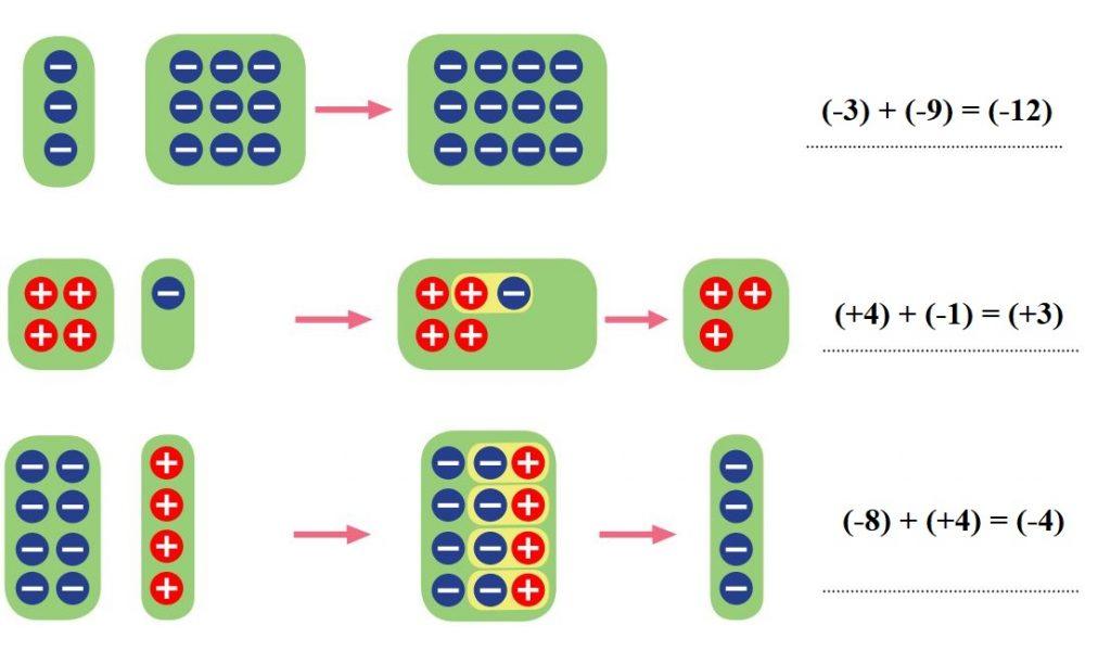 7. Sınıf Matematik Ders Kitabı Çözümleri ve Cevapları Sayfa 23-2 MEB Yayınları