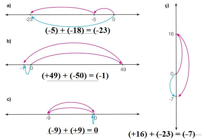 7. Sınıf Matematik Ders Kitabı Çözümleri ve Cevapları Sayfa 24-3 MEB Yayınları