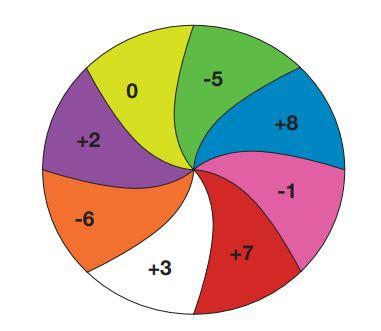 7. Sınıf Matematik Ders Kitabı Çözümleri ve Cevapları Sayfa 25-13 MEB Yayınları