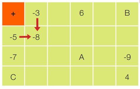 7. Sınıf Matematik Ders Kitabı Çözümleri ve Cevapları Sayfa 25-7 MEB Yayınları