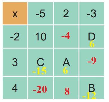 7. Sınıf Matematik Ders Kitabı Çözümleri ve Cevapları Sayfa 40-5 MEB Yayınları