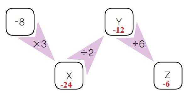 7. Sınıf Matematik Ders Kitabı Çözümleri ve Cevapları Sayfa 56-9 MEB Yayınları